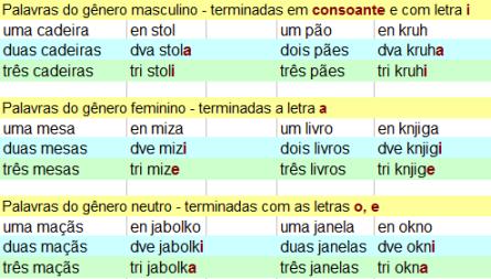 Plural no idioma esloveno